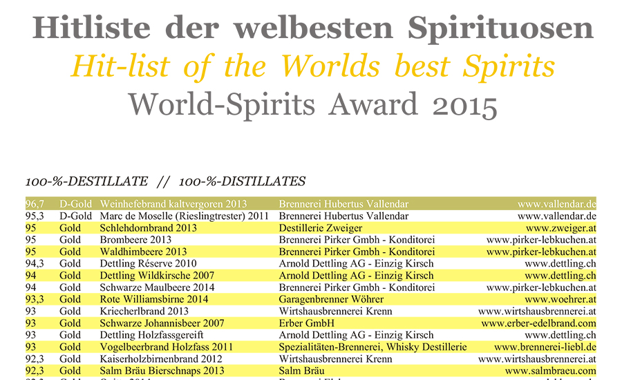 Hit lists of WSA 2015 and download